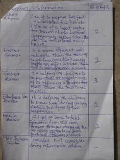 Liste Nachfüllung Gas